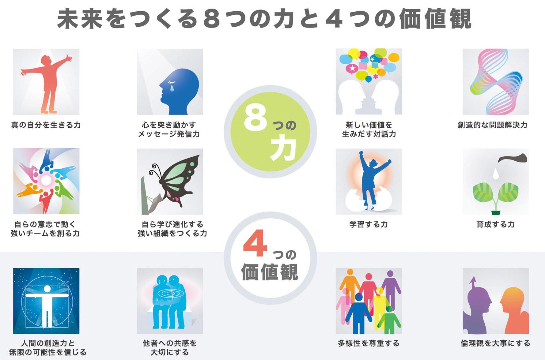 未来をつくる8つの力と4つの価値観